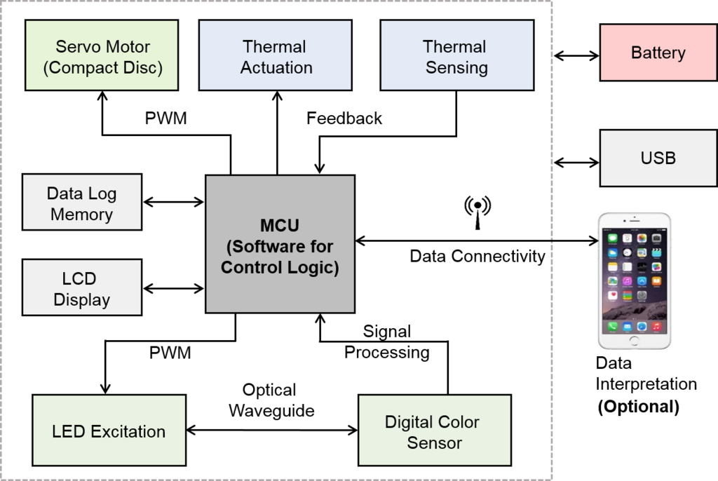 Full schematic diagram of the anymdx modules