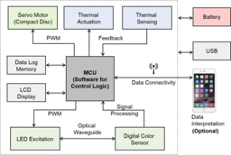 Preview schematic diagram of the anymdx modules